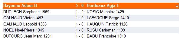 resultat-1er-tour-regionale-saison-2016-2017
