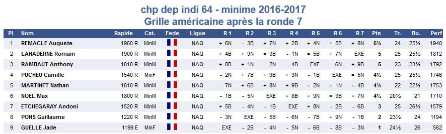chpt-dep-64-ga-minimes-2016-2017