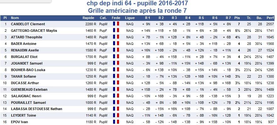 chpt-dep-64-ga-pupilles-2016-2017