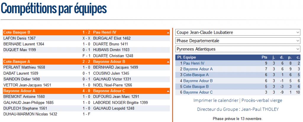 resultats-phase-departementale-loubatiere-2016-2017
