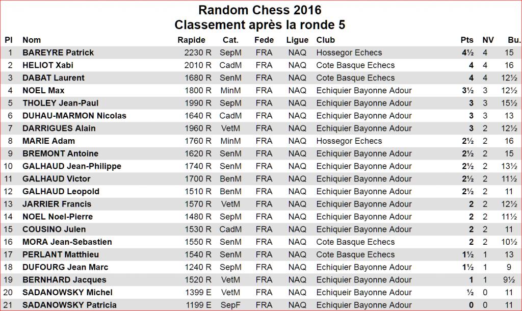 resultats-du-random-chess-du-16-12-2016